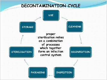 Decontamination Cycle